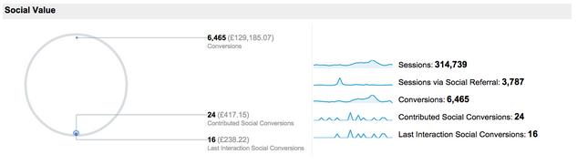 Screenshot of google analytics conversions data