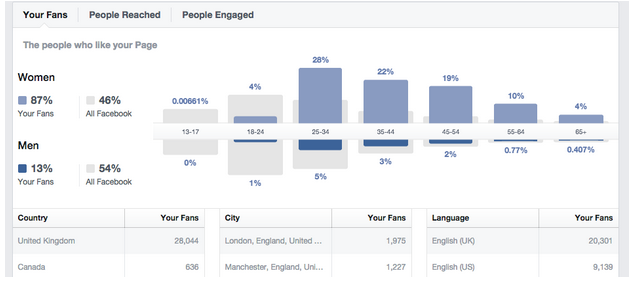 screenshot of Facebook insights results page